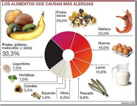 alergias_alimentarias1.jpg